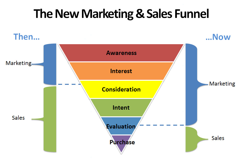 image depicing the traditional marketing funnel in an internet age